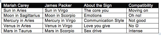 Maria Carey and James Packer Astrology Compatibility