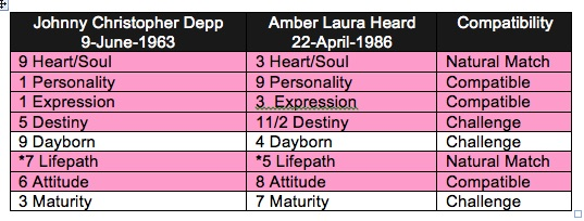 Amber Heard and Johnny Depp – what happened? Secret insights into