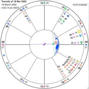 March News Capricorn Uranus
